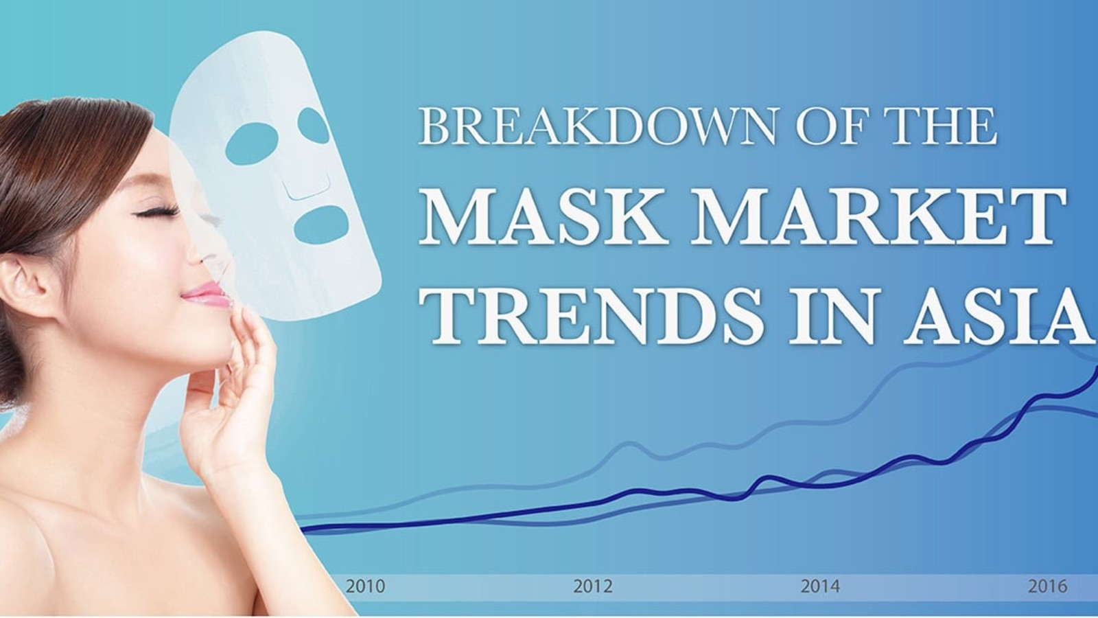 Breakdown of the Mask Market Trends in China