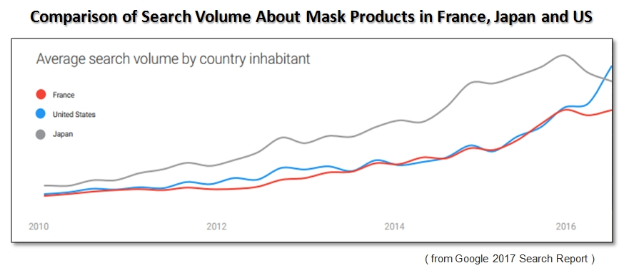 comparison of search volume about mask products in france, japan,and us