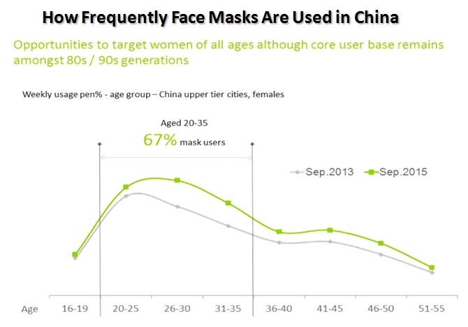 how frequently face masks are used in china