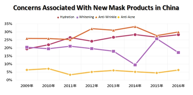 concerns associated with new mask products in china